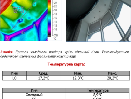 Приток холодного воздуха сквозь оконный блок.Рекомендуется дополнительное утепление фрагмента конструкции.